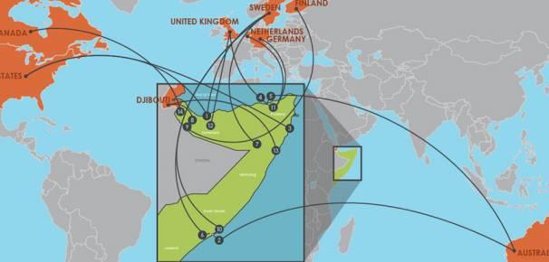 Somali Remittances